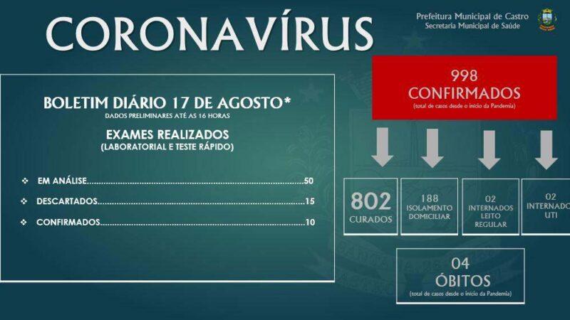Castro se aproxima dos mil casos de infectados