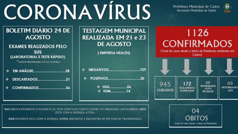 Município já tem 1.126 casos da doença
