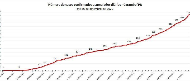 Carambeí registra o sexto óbito por Covid-19, números de casos diários seguem elevados