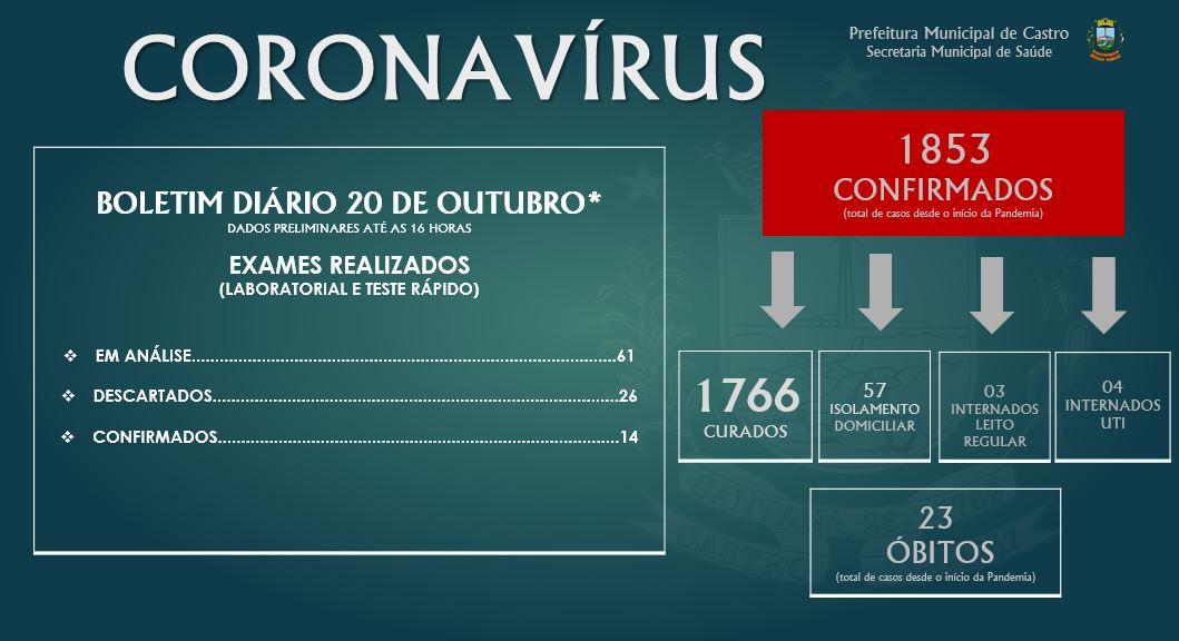 Castro tem 1.853 casos confirmados de coronavírus