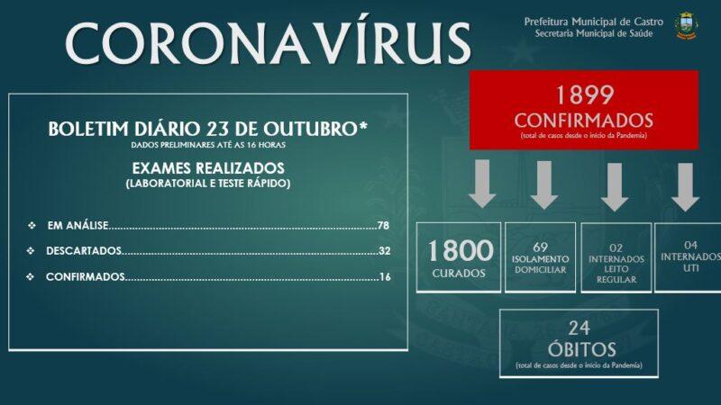 Castro registra mais 16 casos de Covid-19