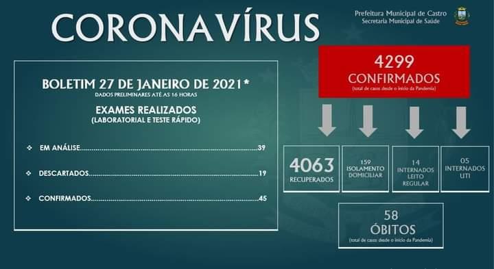 Castro registra 45 novos casos de covid-19