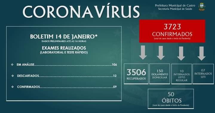 Saúde de Castro informa mais 59 casos de Covid no boletim de quinta-feira