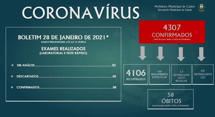 Castro registra oito novos casos de Covid-19