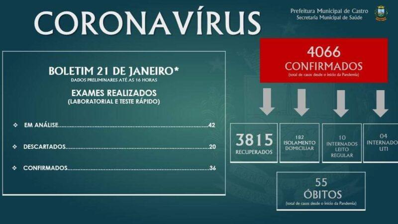 Castro passa de 4 mil casos de covid-19