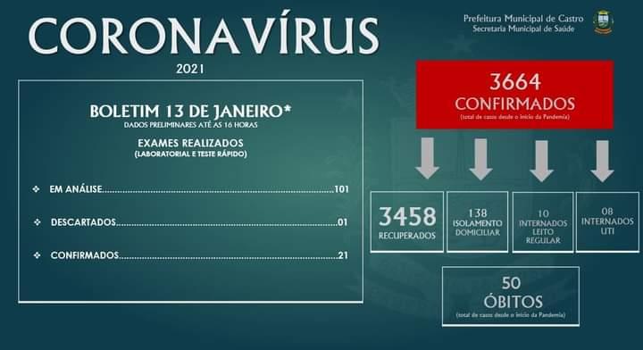 Castro tem 3.664 casos de Covid-19