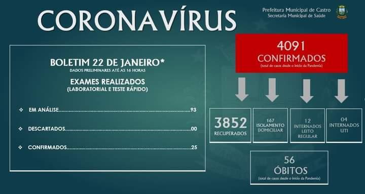 Castro tem mais 25 casos de covid confirmados