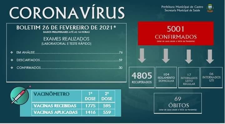 Castro chega a cinco mil casos de Covid-19