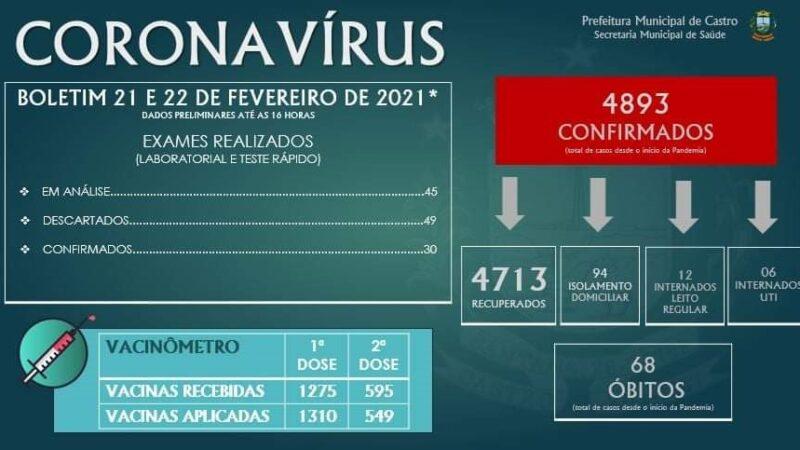 Castro registra 30 novos casos de Covid-19