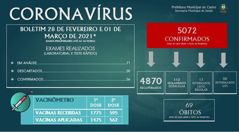 Castro soma 5.072 casos e 69 óbitos por Covid