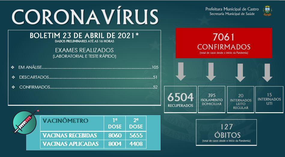 Covid-19, em Castro 127 vidas já foram perdidas