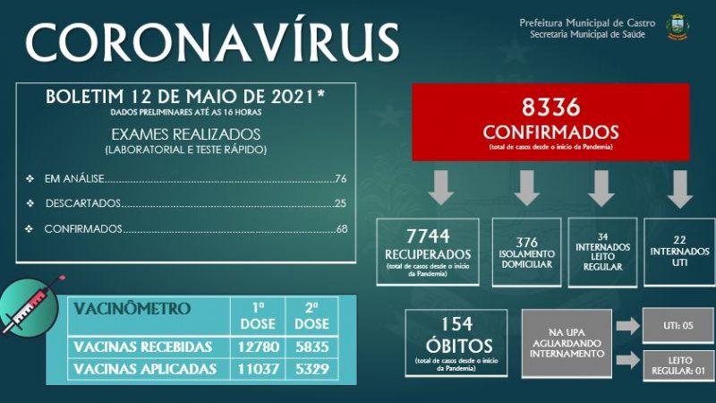 Castro confirma mais um óbito e 68 casos de Covid-19