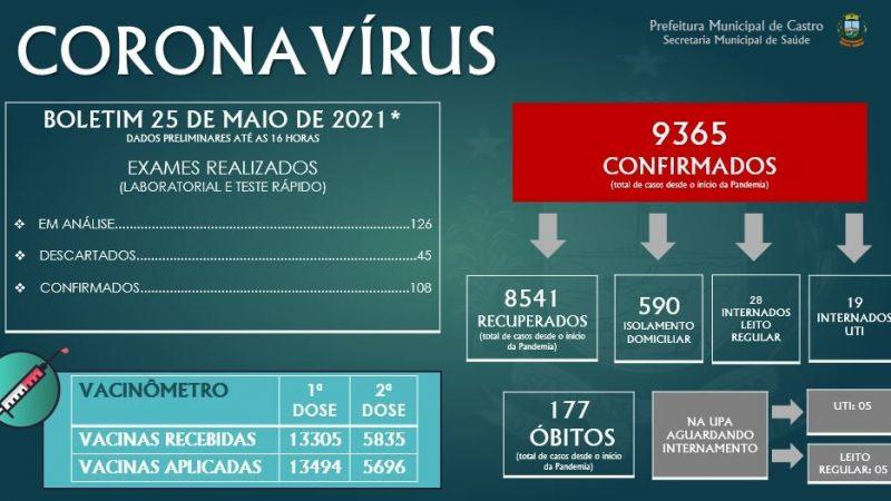 Castro confirma mais 108 casos de Covid-19